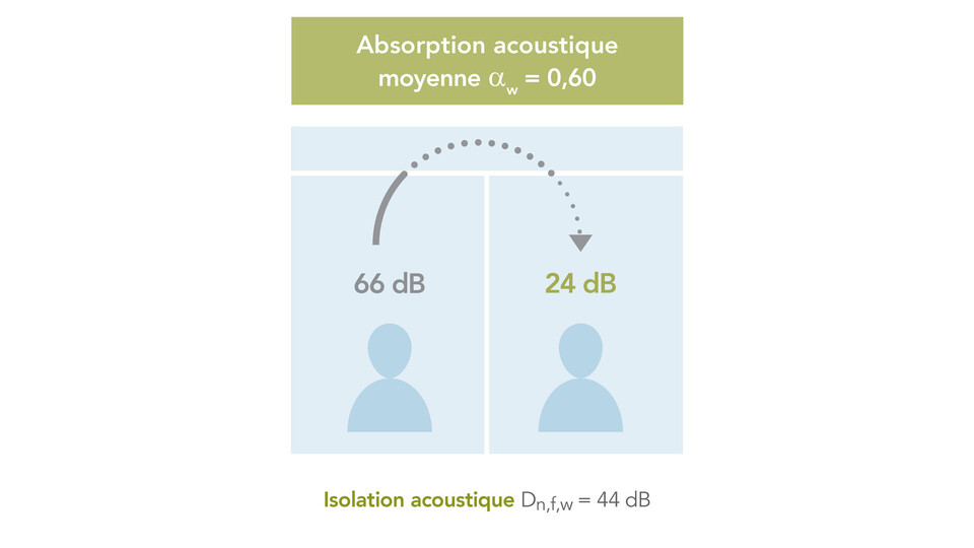 campaign illustration, db campaign, db range, office, sound insulation, sound absorption, mid sound absorption illustration, FR